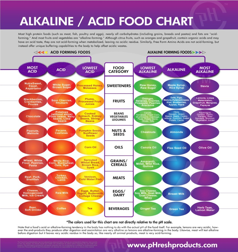 alkaline-food-chart