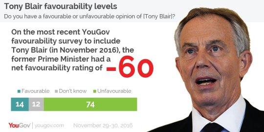 blair-you-gov