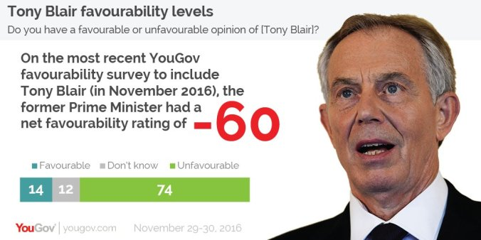 blair-you-gov
