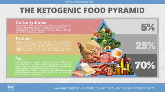 Keto_Food_Pyramid_Ketogenic_Di