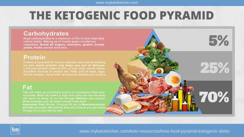 Keto_Food_Pyramid_Ketogenic_Di