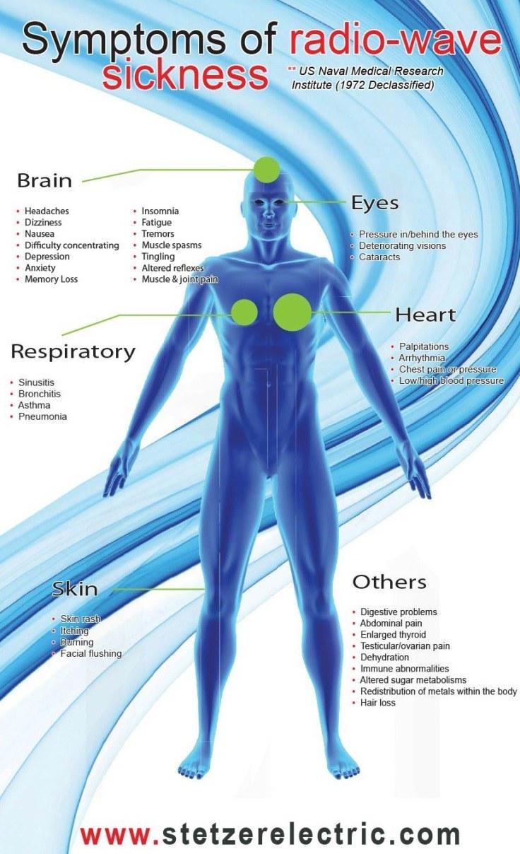 Symptoms-of-Radiowave-Sickness-Stetzer